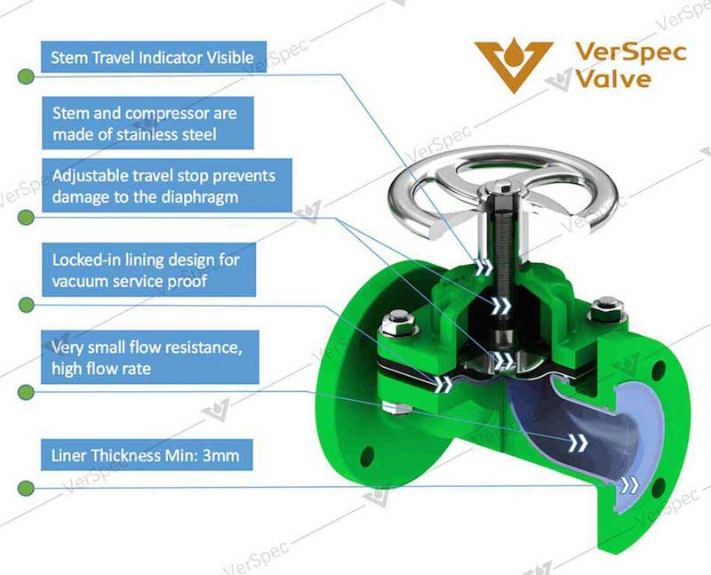 carbon steel weir type pfa lined diaphragm valve