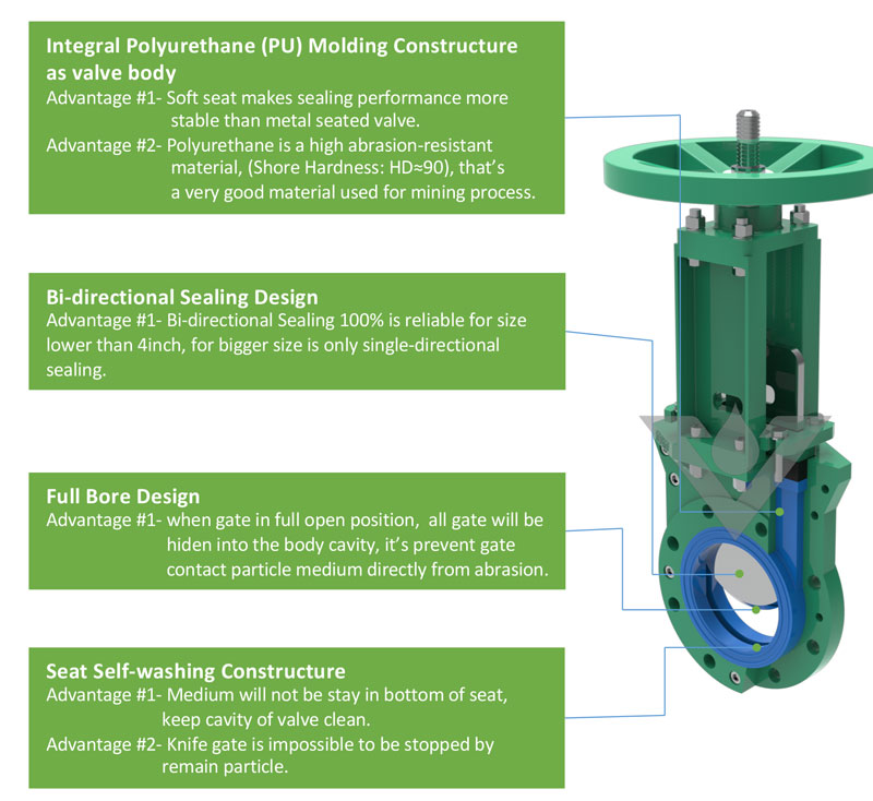 pu lined knife gate valve structure chart