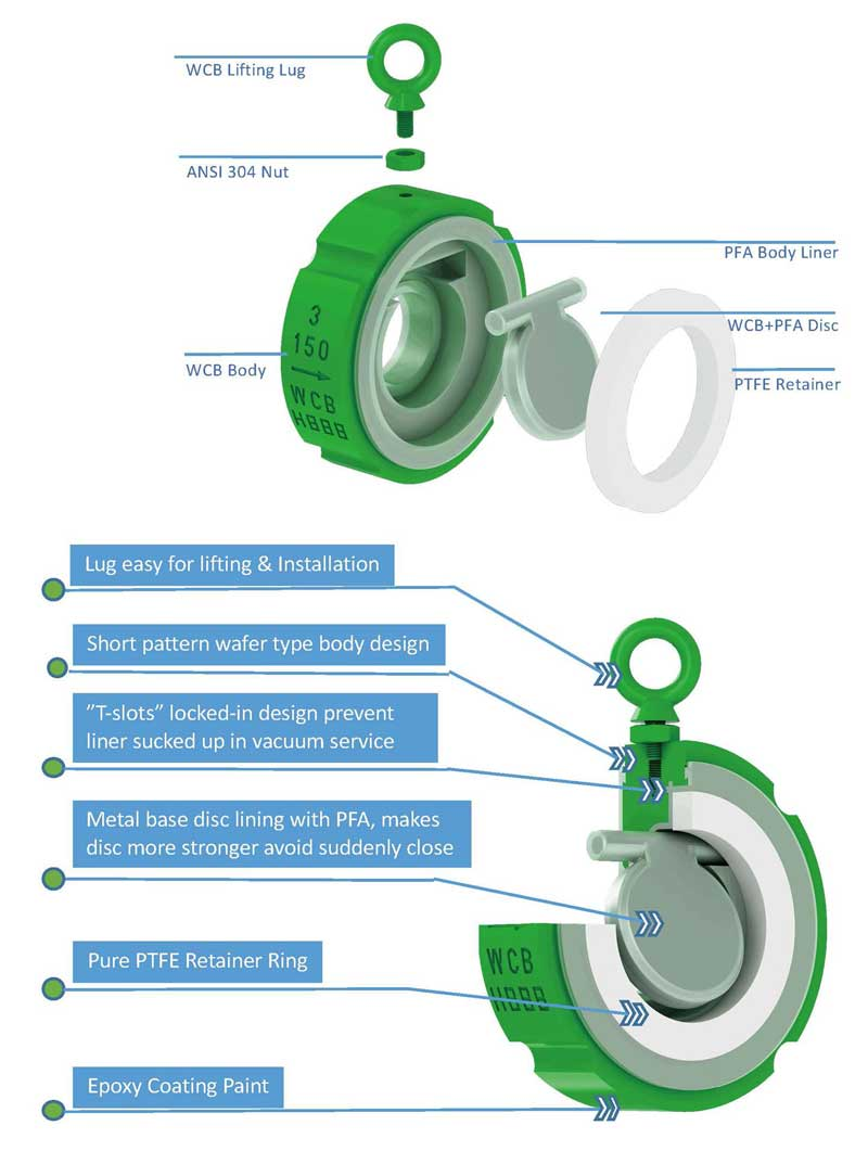 verspec pfa lined check valve design features